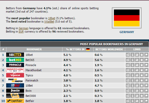 букмекеры в германии